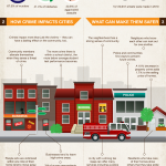 Infographic: The Truth about Neighborhood Crime