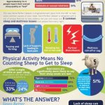 National Sleep Awareness Week: How Exercise Helps You Get a Better Sleep