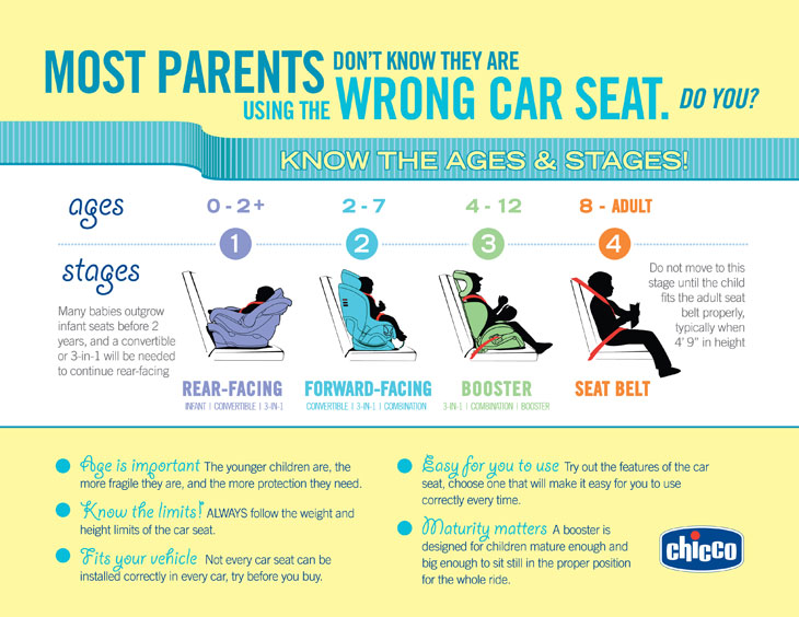 Ages-and-Stages-of-Car-Seat-Usage